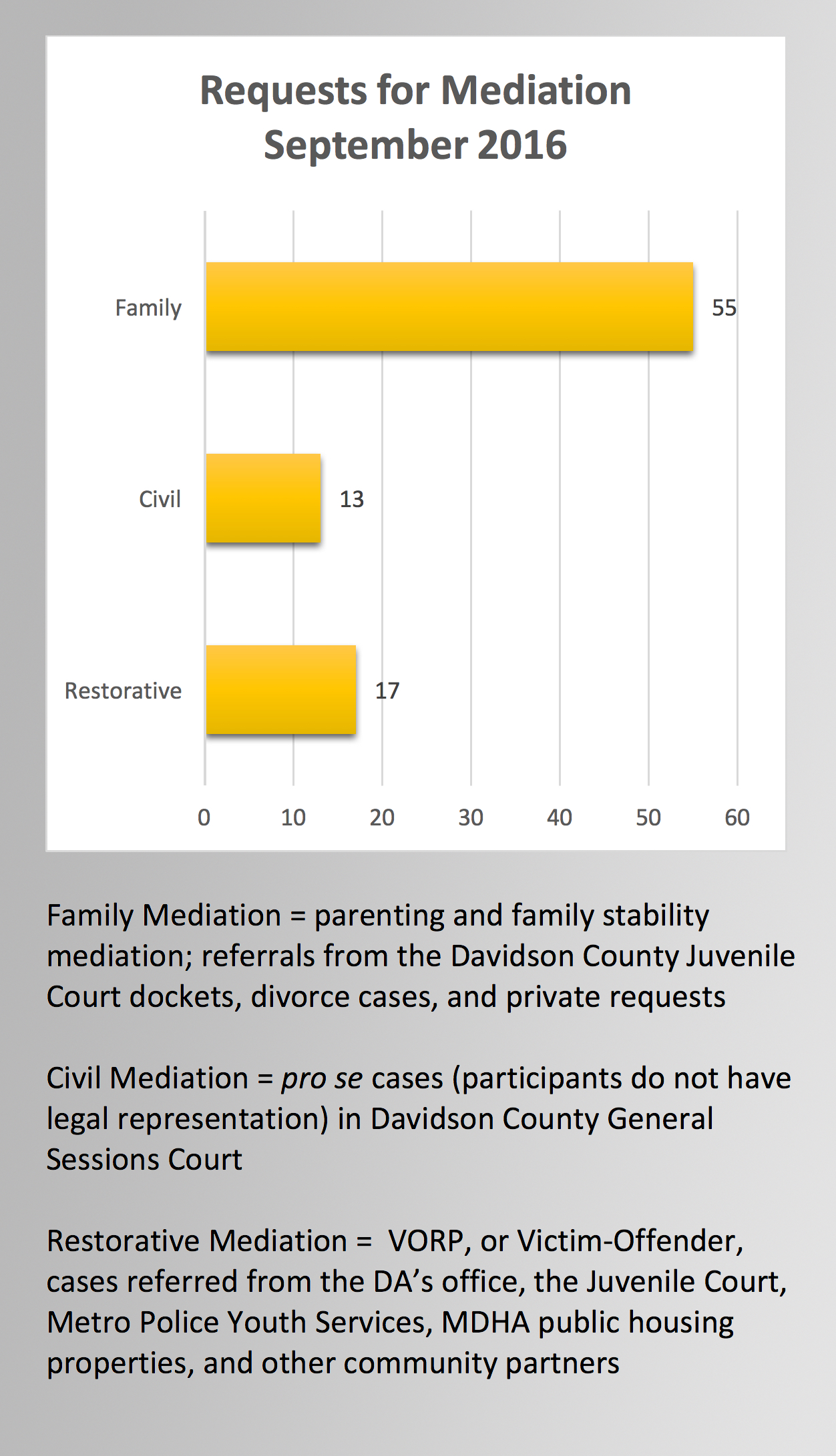 mediation-referrals-past-month
